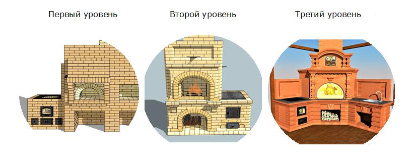 Градации сложности проектирования